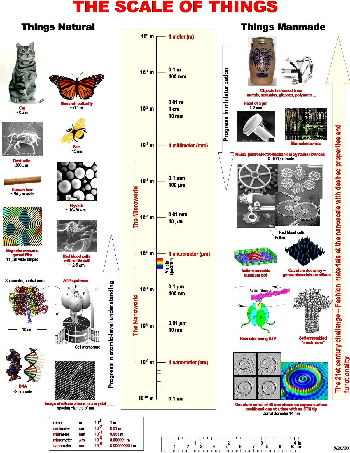 Nuevas técnicas experimentales para el estudio de los materiales a escala molecular