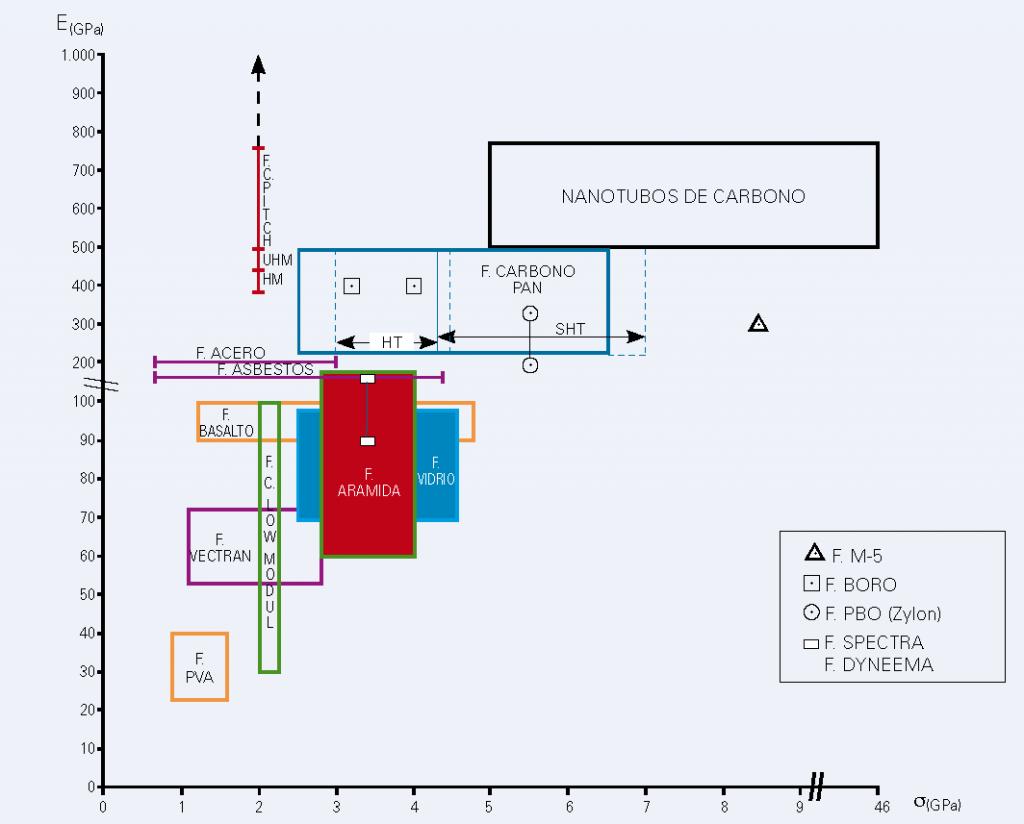 Comparación módulo-resistencia; Fibras de E ≥ 25 GPa (Laureano Cornejo, 2012)