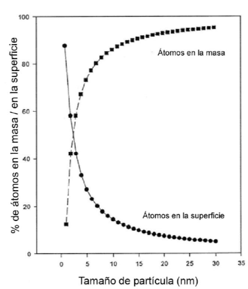 Por qué las nanopartículas tienen propiedades muy diferentes a los materiales de mayor tamaño