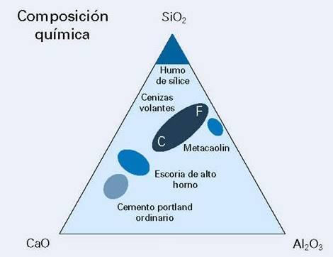 composición química de los materiales cementantes