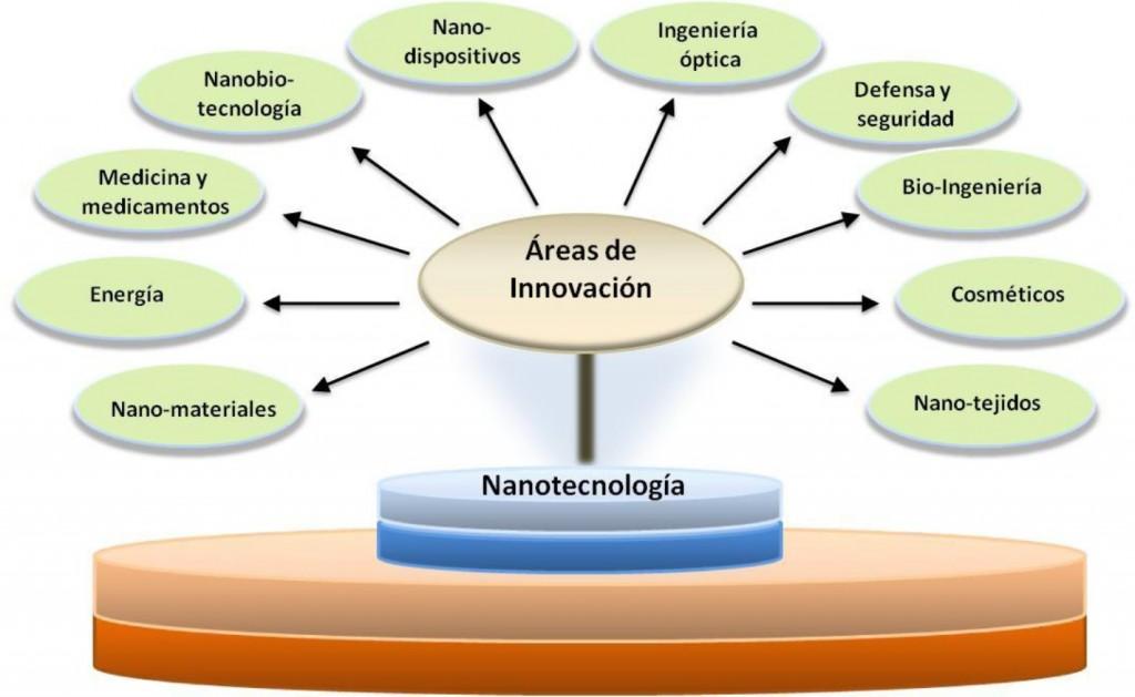 La nanotecnologia - Areas de innovacion