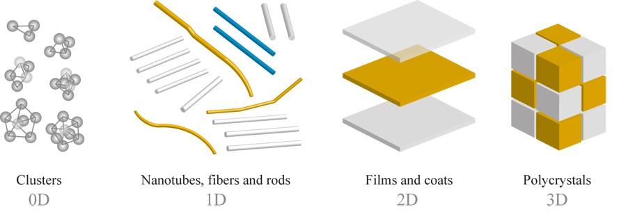 Clasificación de los nano materiales