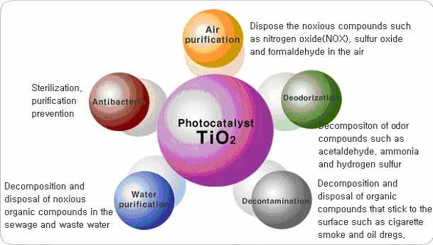 Aplicaciones de las nano partículas de TiO2