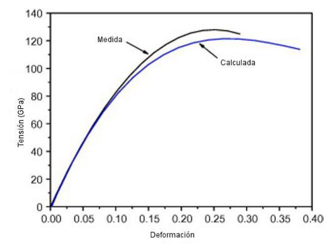 Curva tensión-deformación. Comportamiento hiperelástico no lineal (R. J. Young et al 2012.)