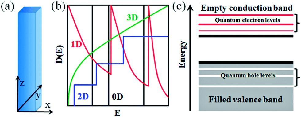 Efecto del confinamiento cuántico en los estados de densidad electrónica