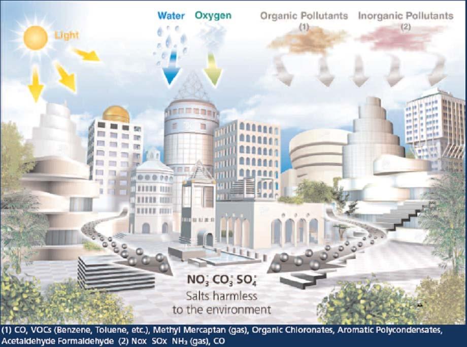 Eliminación de contaminanates y autolimpieza por fotocatálisis en las fachadas de los edificios Ti O2. Pavimentos de hormigón con nano partículas