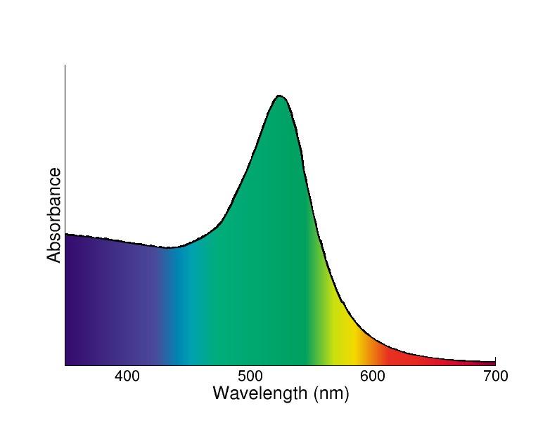 Espectro de absorción de una nano partícula de d=13nm cuando la luz blanca interactúa con la nano partícula se absorben principalmente los fotones verde y azul, transmitiendo la partícula el color rojo.