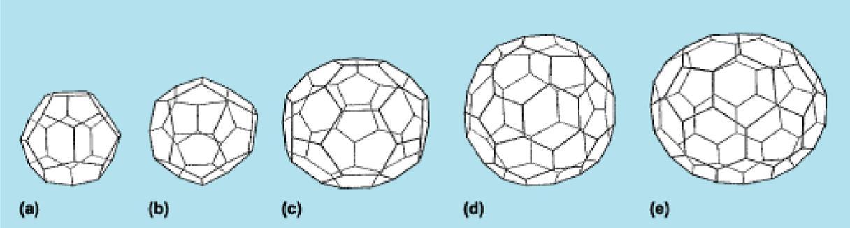 Familia de fullerenos: (a) C28, (b) C32, (c) C50, (d) C60. (e) C70.