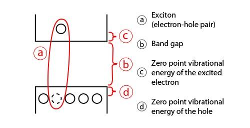 Formación del excitón con confinación fuerte