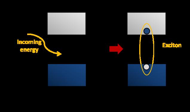 Formacion excitones