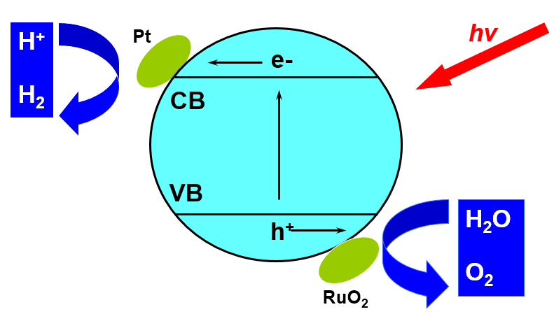 Fotocatálisis; proceso esquemático de oxidación, reducción (REDOX)