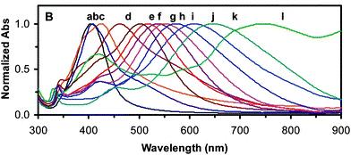 Longitudes de onda para una máxima absorción