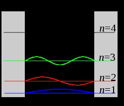 Modelo partícula en una caja (unidimensional). Funciones de onda y niveles de energía