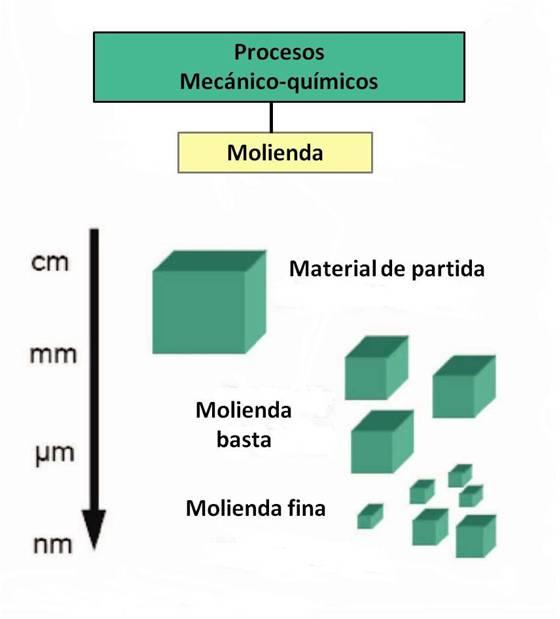 Métodos de síntesis de las nano partículas