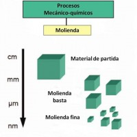 Proceso mecánico-químico