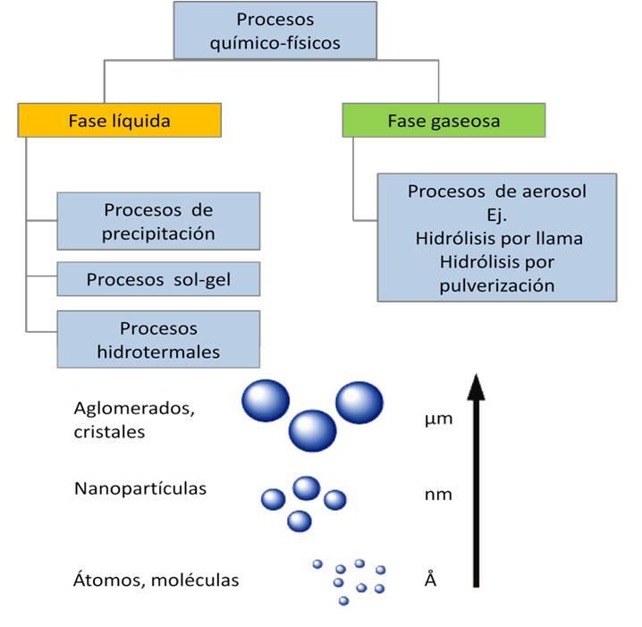 Procesos químico-físicos en la producción de nano partículas OAW – ITA (Cristin Raab et al.2011 )