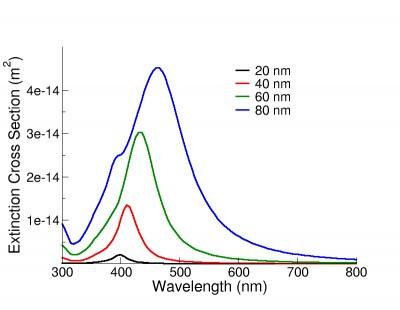 Sección transversal de extinción de nano partículas de plata en función de su diámetro