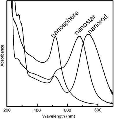 Variación de la longitud de onda absorbida con la forma de las nano partículas