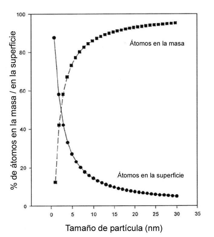 Variación del % de átomos interiores/átomos en superficie con el tamaño de la nano partícula