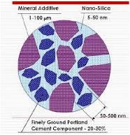 componentes del nano cemento: puzolanas de elevado grado de finura, cemento portland de mayor grado de finura 50-500nm. en una proporción del20%-30%, nano sílice. Referencia (Sovolev K. et al.2006)