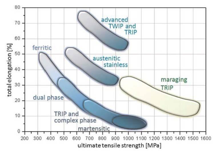 Diferentes tipos de acero. Relación resistencia-ductilidad.
