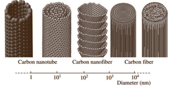 Comparación esquemática de los diámetros en escala logarítmica para varios tipos de fibras de carbono