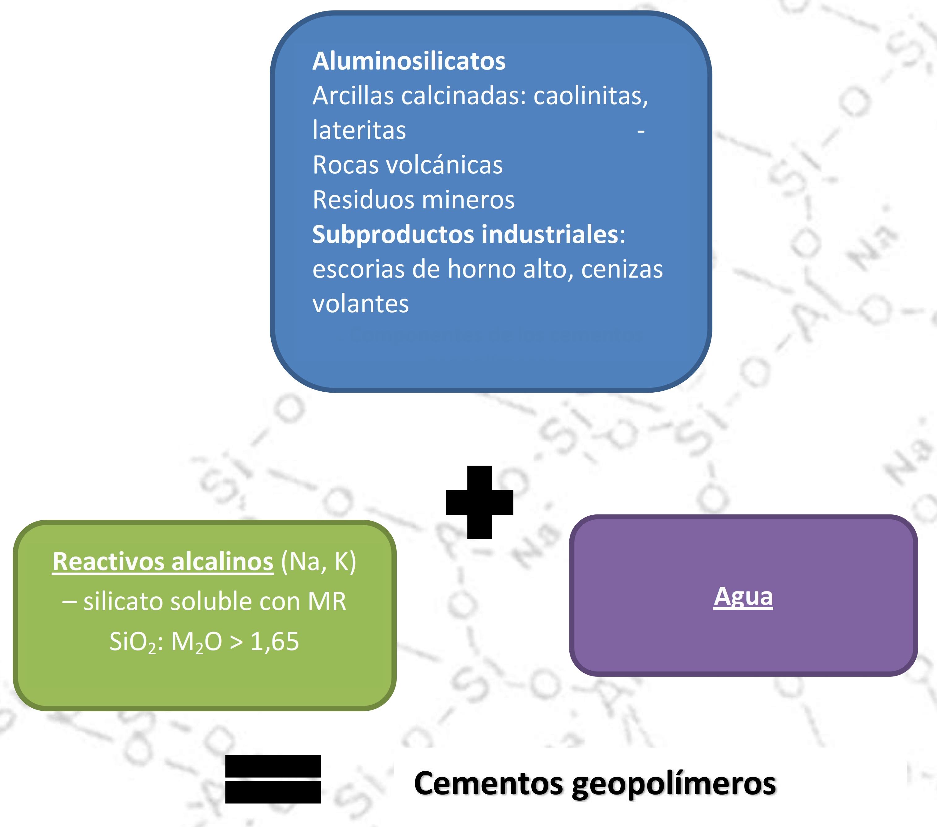 Materiales cementantes der activación alcalina (MAA, AAM): Geopolímeros