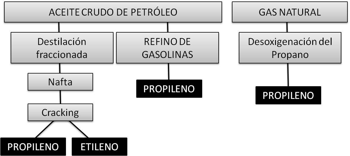 procedencia del propileno y del etileno