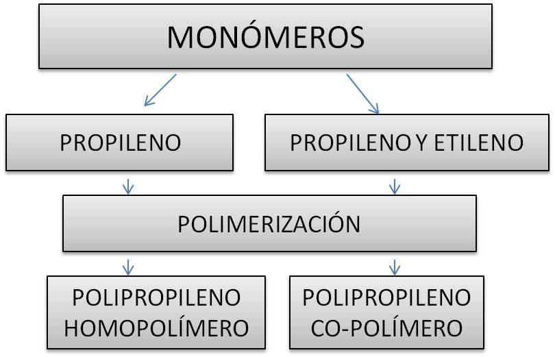 Procedencia del polipropileno polímero y co-polímero