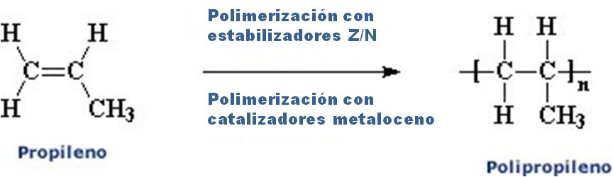Polimerización del PP con catalizadores Z/N y metaloceno