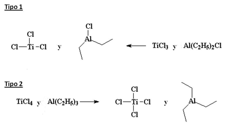 Tipo de catalizadores Z/N, polimerización del propileno