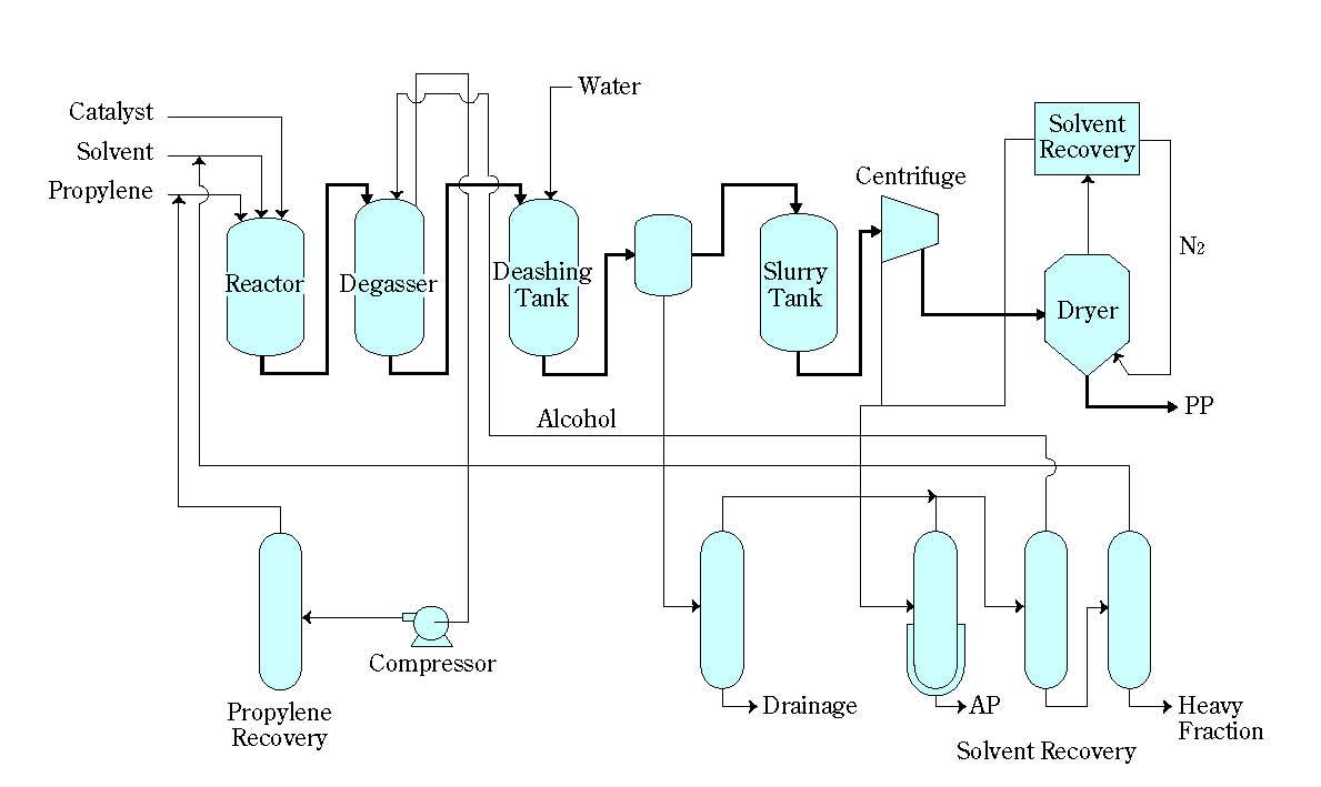Fabricación del polipropileno. Procedimiento Slurry