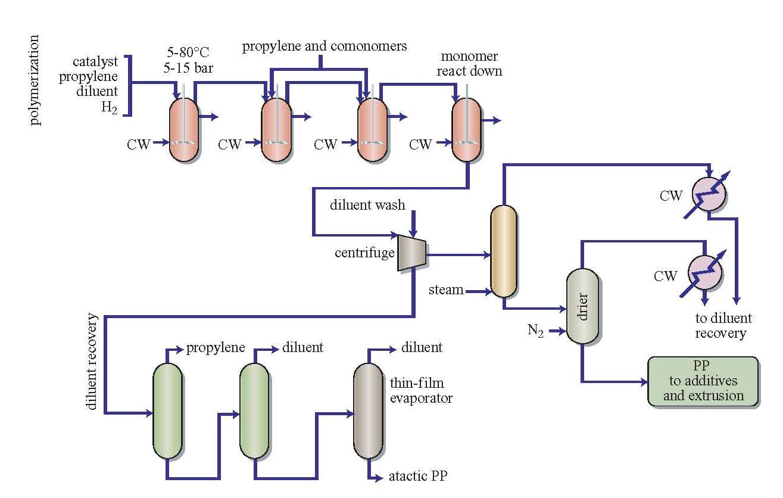 """Fabricación del polipropileno. Procedimiento """"Slurry"""" perfeccionado (1978)"""