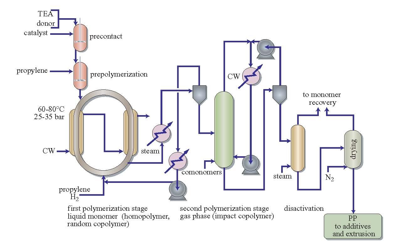 proceso Spheripol