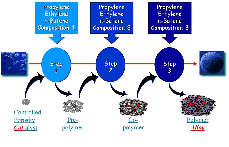 Polimerización en el procedimiento Catalloy (Basell)