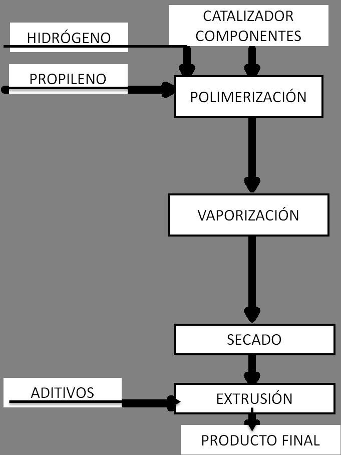 Proceso Spherizone en 4 etapas (PP)