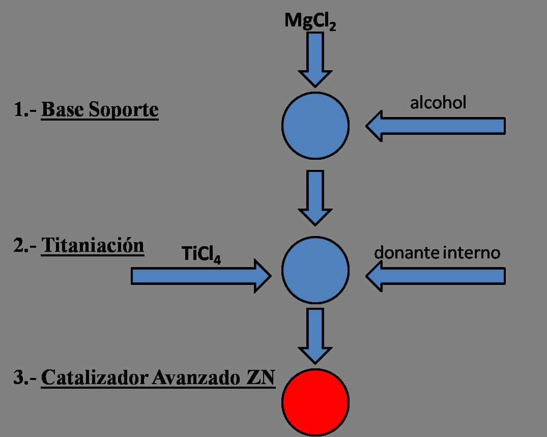 Proceso de fabricación del catalizador Avant ZN