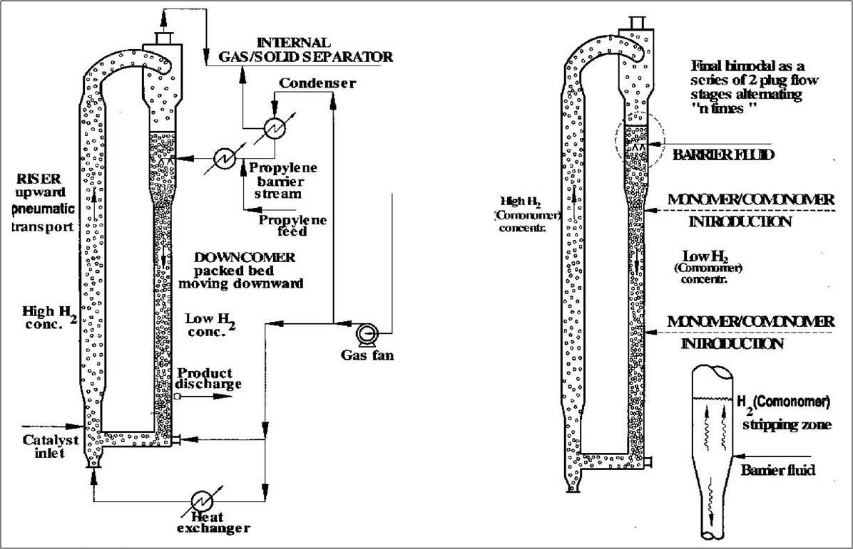 Reactor en cascada multizona MZCR. Basell.
