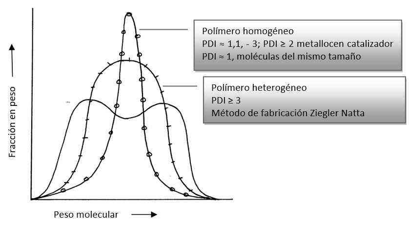 : Tipos de función de distribución del peso molecular de un polímero