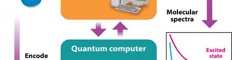 Los Algoritmos Cuánticos (AC)
