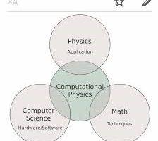 La Física/Química Cuántica Computacional